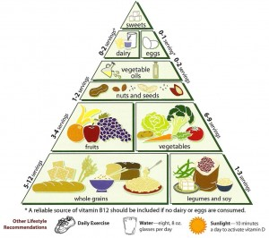 clean eating guidelines - food pyramid