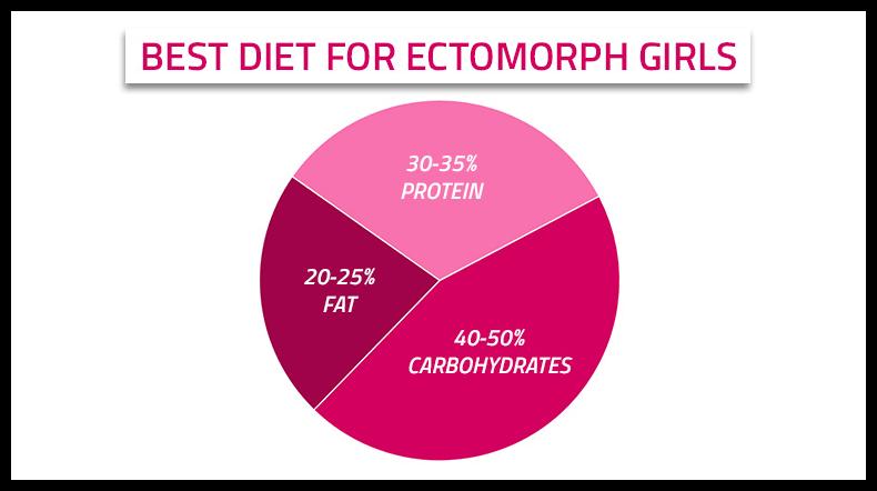 best diet tips for ectomorph women