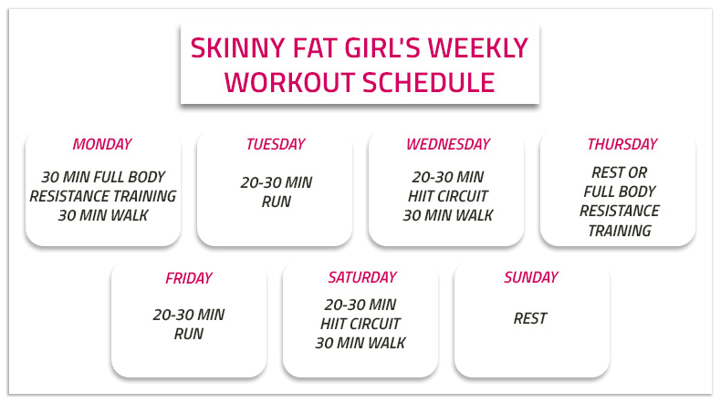skinny fat woman workout plan