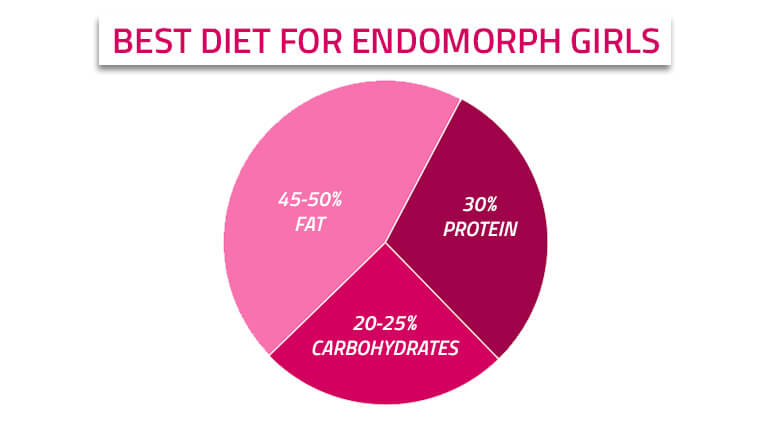 best diet tips for endomorphic girls