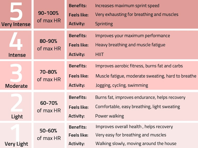 Pierderea în greutate, antrenamentele pentru arderea grăsimilor